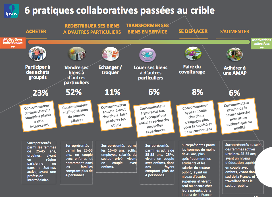 pratiques_collaboratives_Ipsos_ADEME