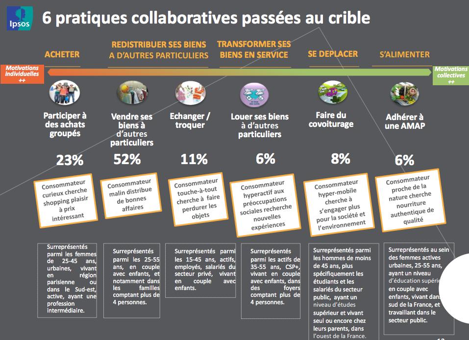 pratiques_collaboratives_Ipsos_ADEME
