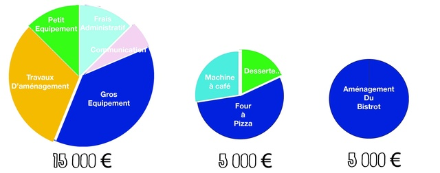 foodlab destination du financement