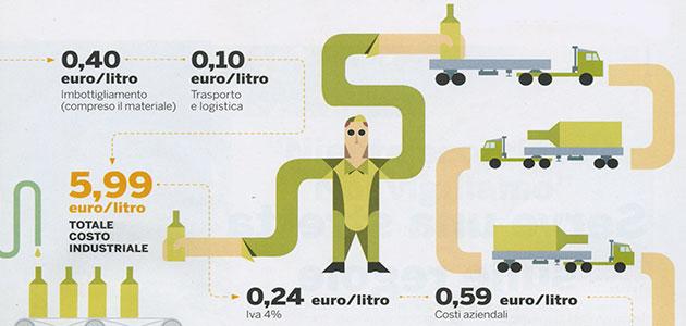 coût de production de l'huile d'olive vierge extra