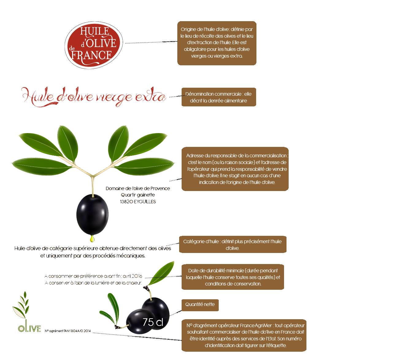 lire une étiquette d'huile d'olive