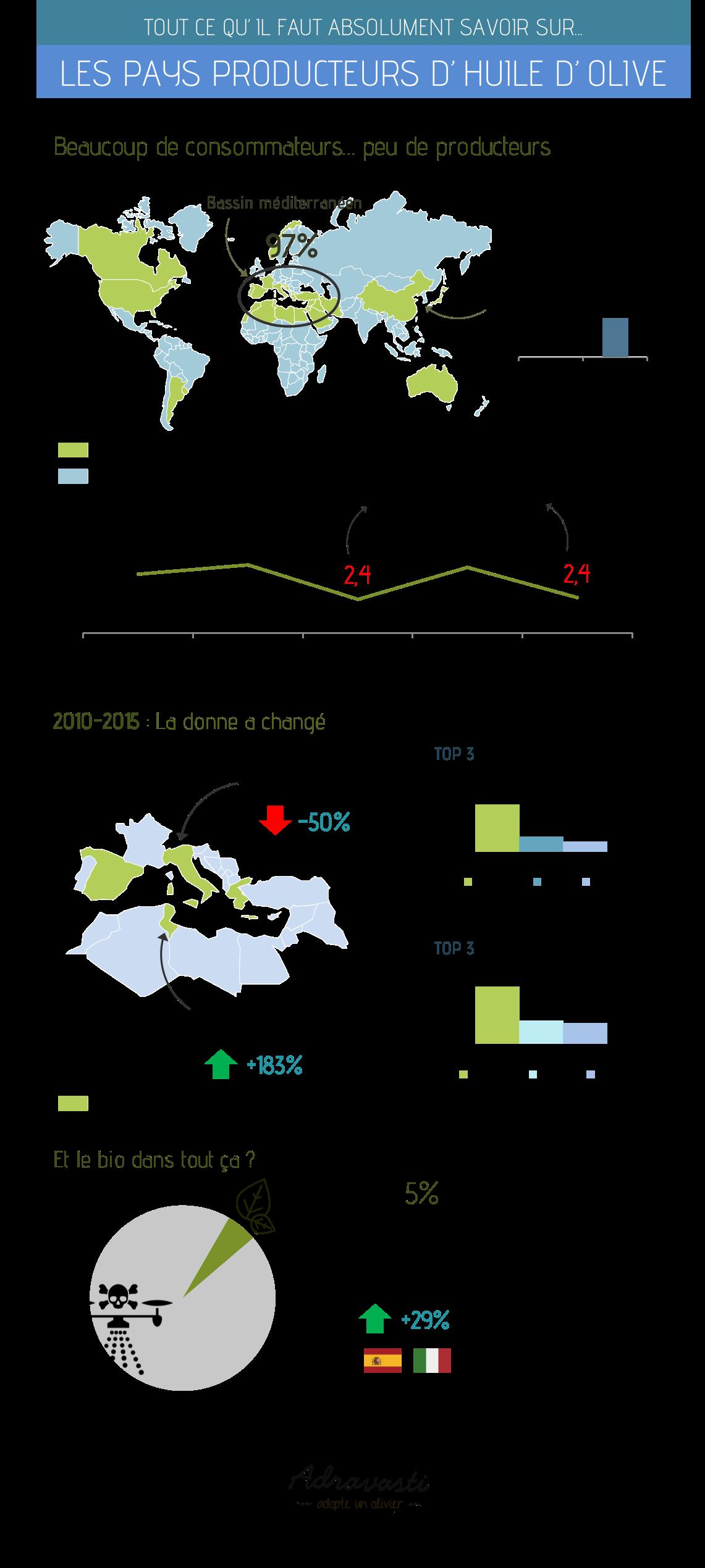 producteurs huile d'olive