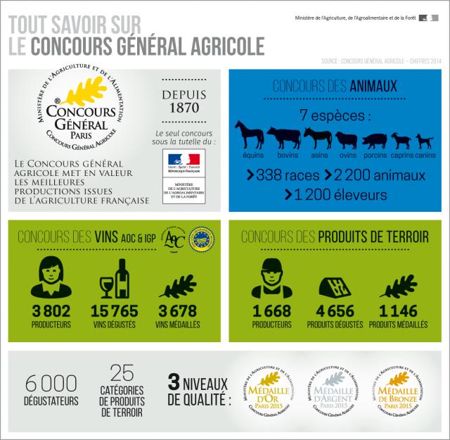 infographie concours général agricole 2016