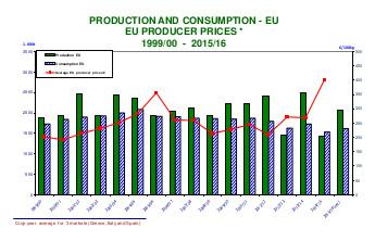 Moyennes de la production, de la consommation et des prix à la production dans les pays producteurs de l'UE