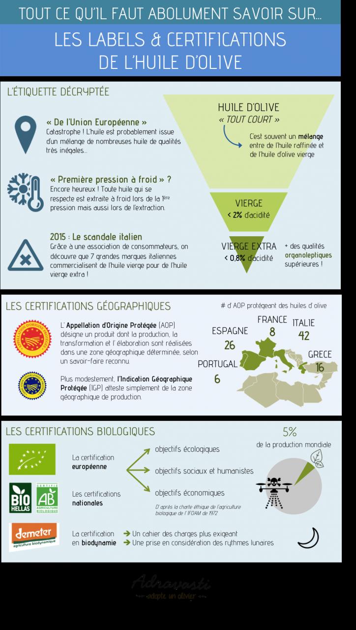 labels & certifications de l'huile d'olive