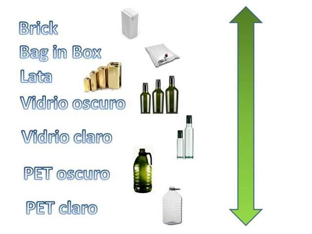 les meilleurs packaging pour conserve de l'huile d'olive