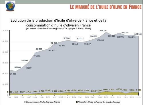 évolution de la production et de la consommation française d'huile d'olive