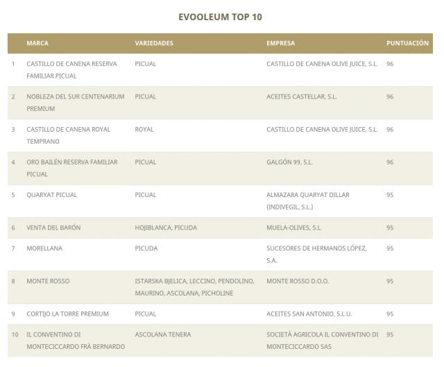 evooleum le top 10 du top 100