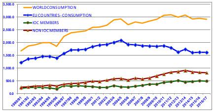 Graphique II – Évolution de la consommation mondiale au cours des dernières campagnes