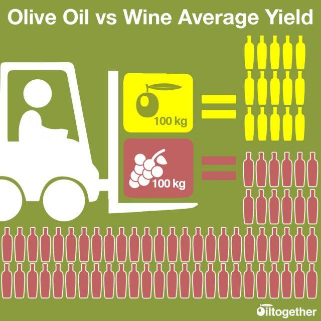 comine de litre d'huile d'olive obtient-on avec 100kg d'olives