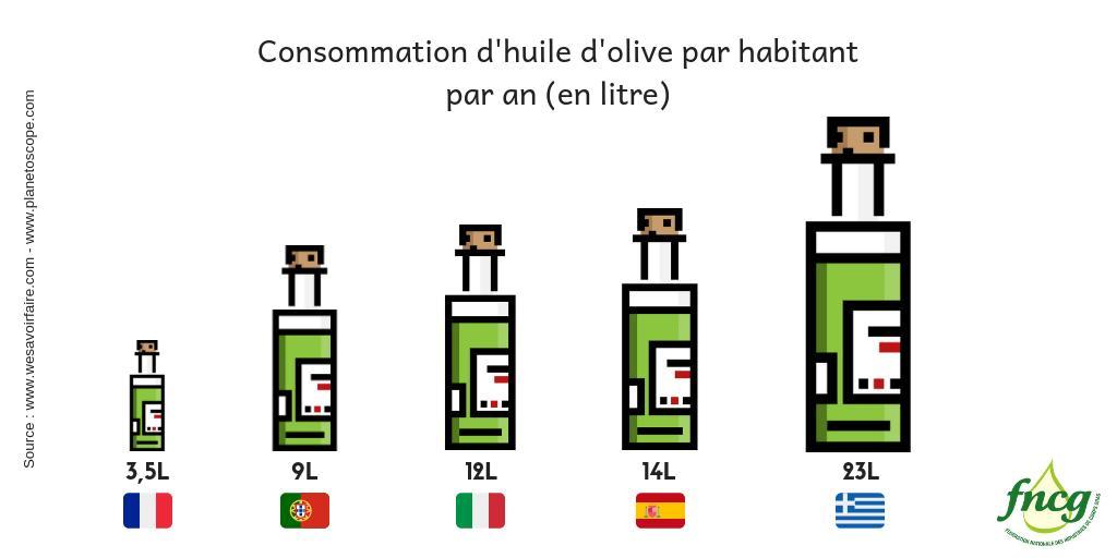 consommation mondiale d'huile d'olive